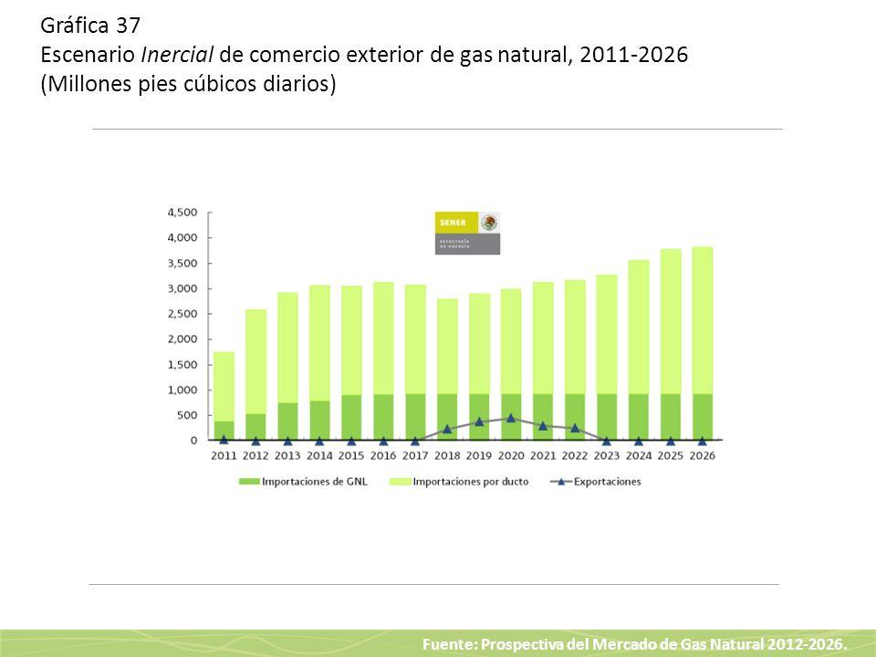 Gráfica 37 Escenario Inercial de comercio exterior de gas natural, 2011-2026 (Millones pies cúbicos diarios)