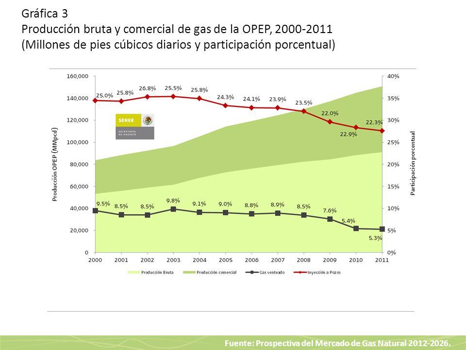 Gráfica 3 Producción bruta y comercial de gas de la OPEP, 2000-2011 (Millones de pies cúbicos diarios y participación porcentual)