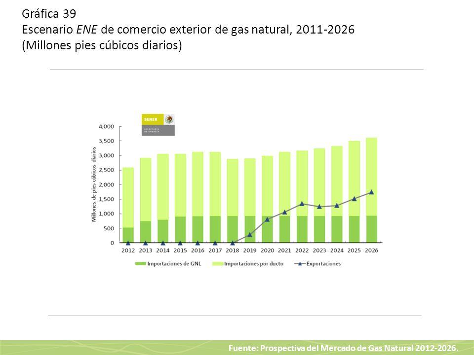 Gráfica 39 Escenario ENE de comercio exterior de gas natural, 2011-2026 (Millones pies cúbicos diarios)