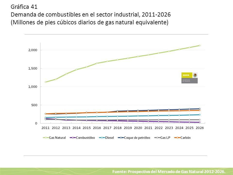 Gráfica 41 Demanda de combustibles en el sector industrial, 2011-2026 (Millones de pies cúbicos diarios de gas natural equivalente)