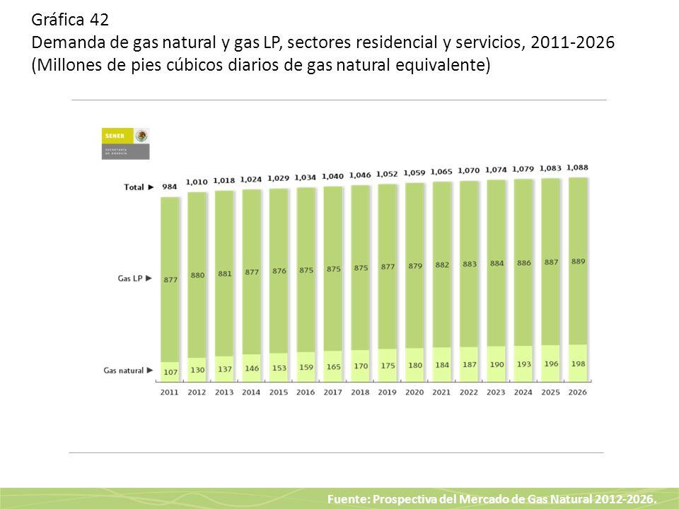 Gráfica 42 Demanda de gas natural y gas LP, sectores residencial y servicios, 2011-2026 (Millones de pies cúbicos diarios de gas natural equivalente)