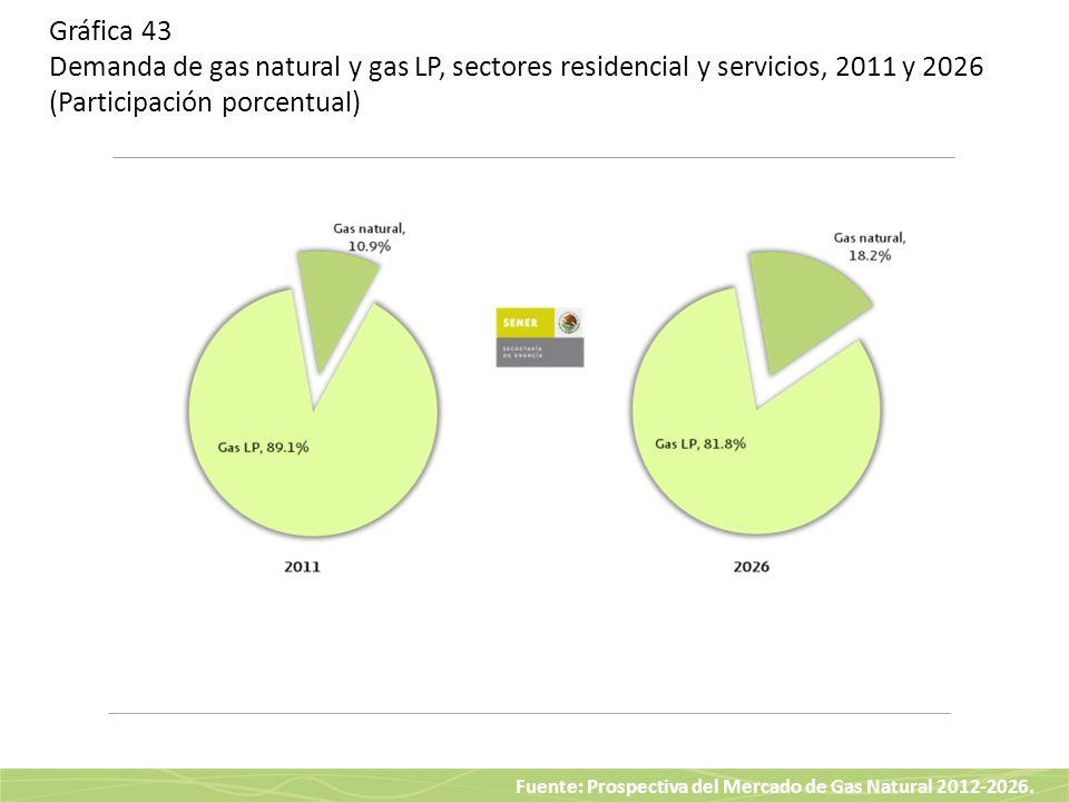 Gráfica 43 Demanda de gas natural y gas LP, sectores residencial y servicios, 2011 y 2026 (Participación porcentual)