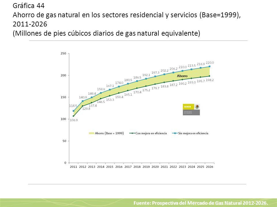 Gráfica 44 Ahorro de gas natural en los sectores residencial y servicios (Base=1999), 2011-2026 (Millones de pies cúbicos diarios de gas natural equivalente)