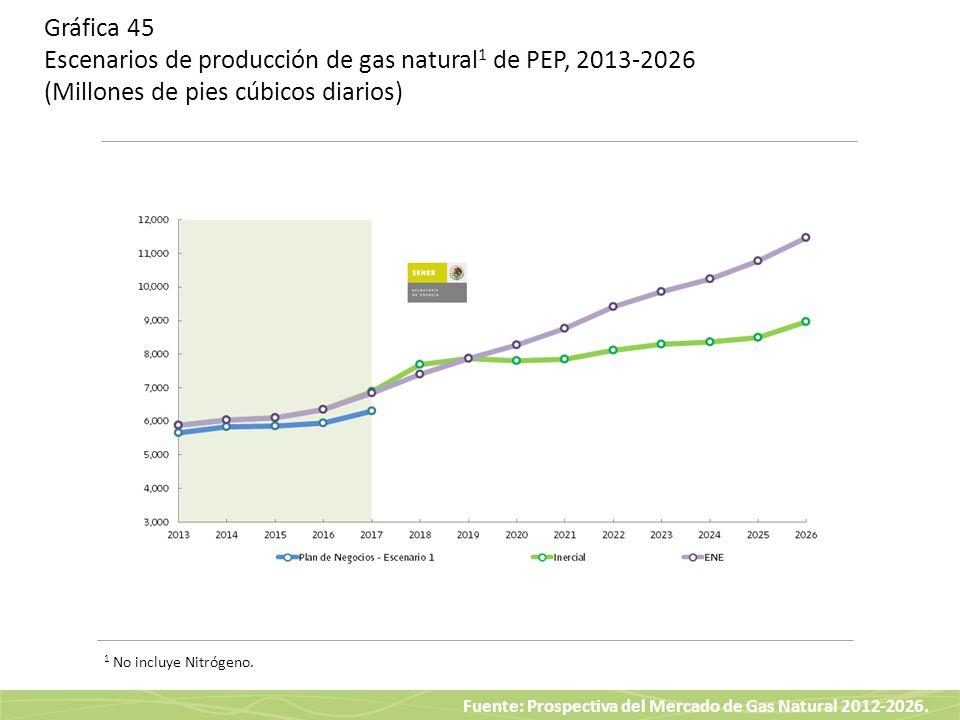 Gráfica 45 Escenarios de producción de gas natural1 de PEP, 2013-2026 (Millones de pies cúbicos diarios)
