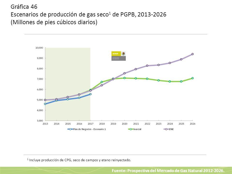 Gráfica 46 Escenarios de producción de gas seco1 de PGPB, 2013-2026 (Millones de pies cúbicos diarios)