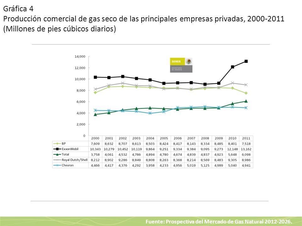 Gráfica 4 Producción comercial de gas seco de las principales empresas privadas, 2000-2011 (Millones de pies cúbicos diarios)