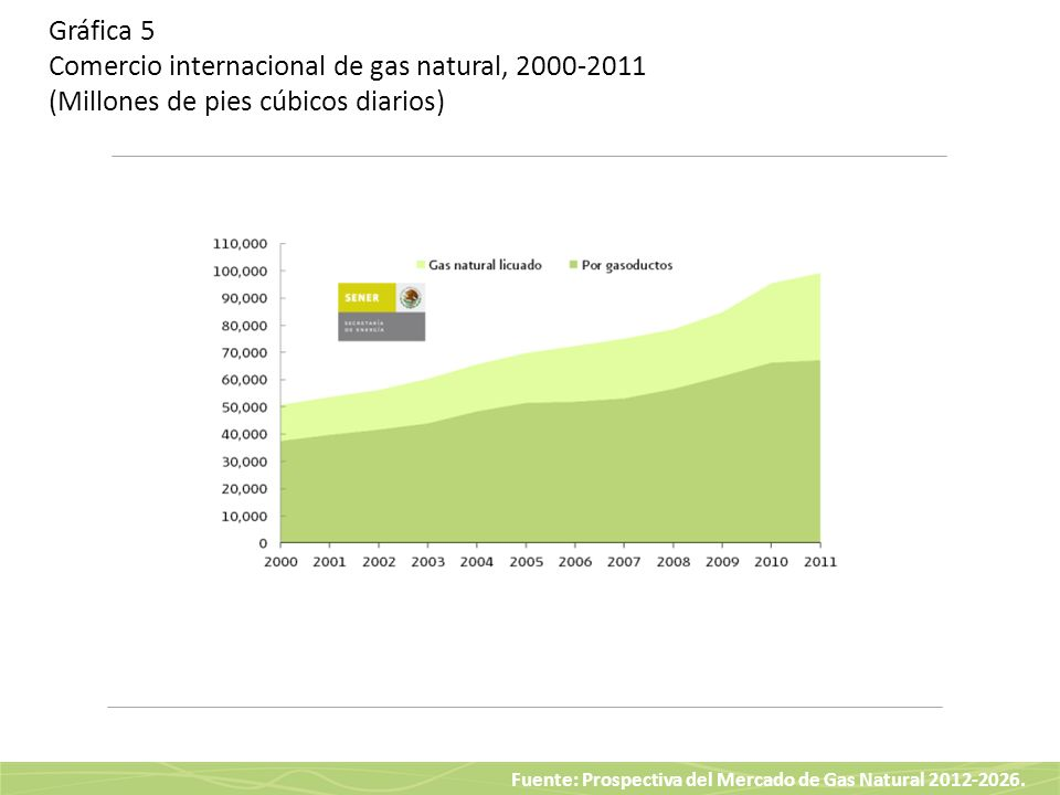 Gráfica 5 Comercio internacional de gas natural, 2000-2011 (Millones de pies cúbicos diarios)