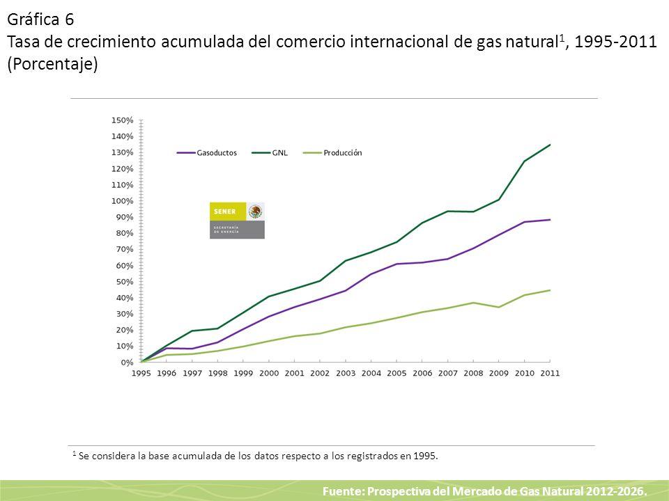Gráfica 6 Tasa de crecimiento acumulada del comercio internacional de gas natural1, 1995-2011 (Porcentaje)