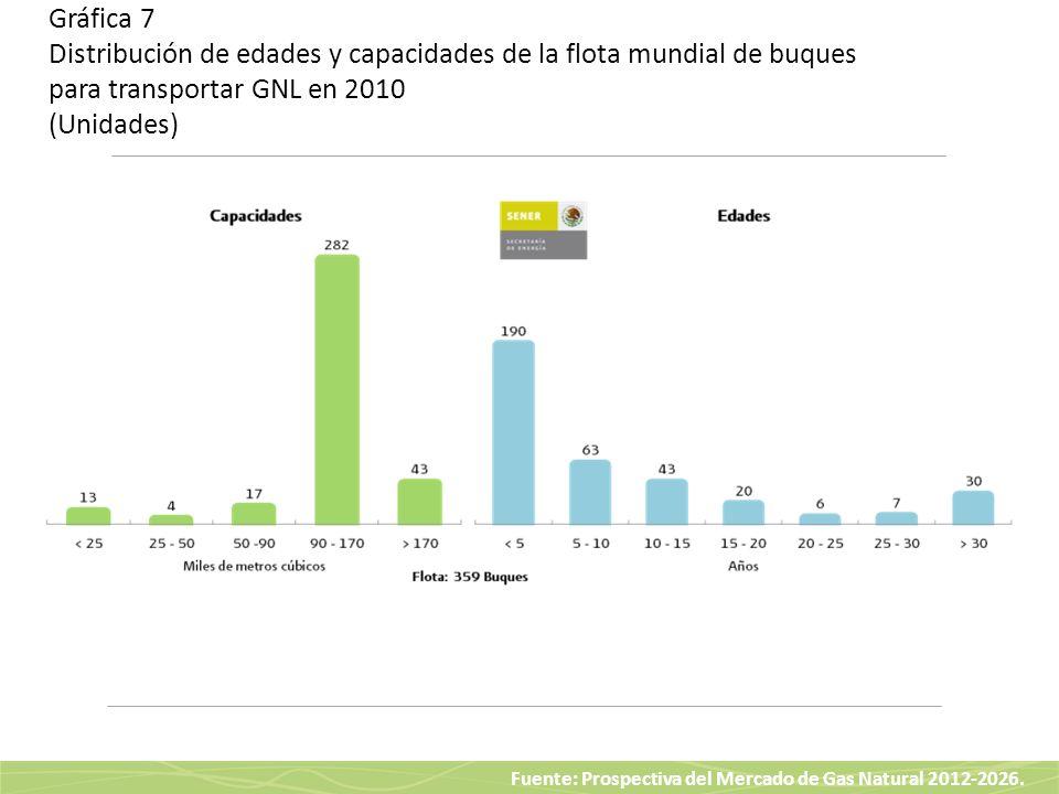 Gráfica 7 Distribución de edades y capacidades de la flota mundial de buques para transportar GNL en 2010 (Unidades)