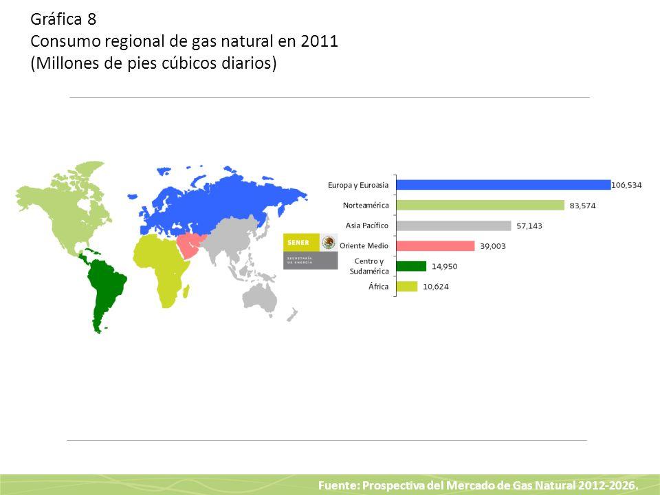 Gráfica 8 Consumo regional de gas natural en 2011 (Millones de pies cúbicos diarios)