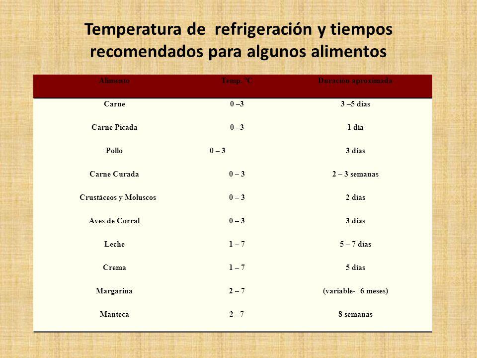 Temperatura de refrigeración y tiempos recomendados para algunos alimentos