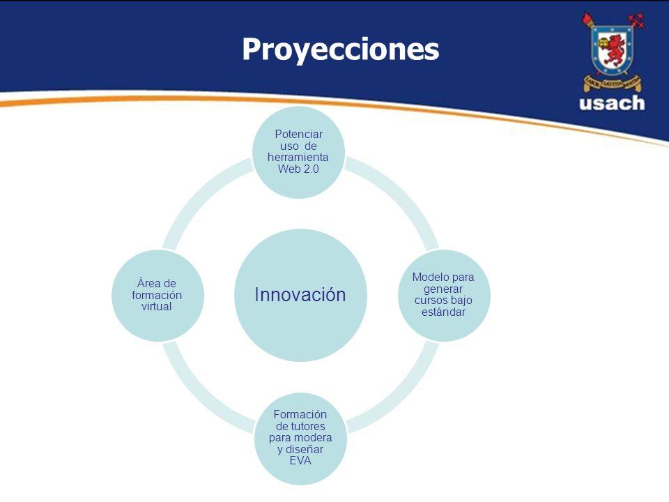 Proyecciones Innovación Potenciar uso de herramientaWeb 2.0