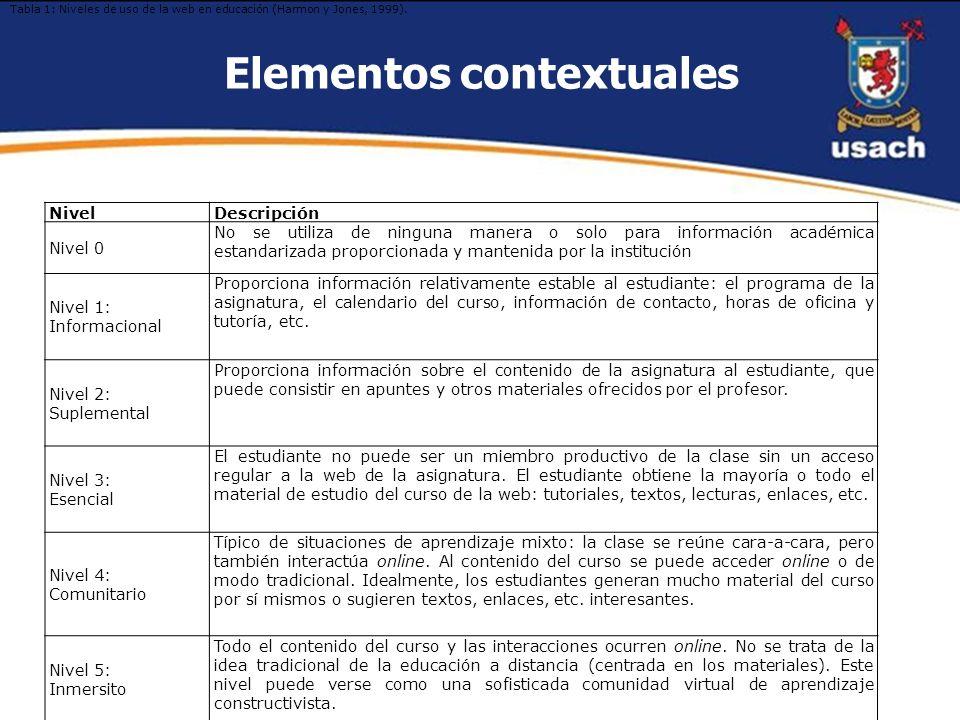 Elementos contextuales