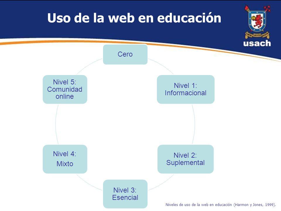 Niveles de uso de la web en educación (Harmon y Jones, 1999).
