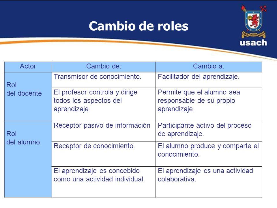 Cambio de roles Actor Cambio de: Cambio a: Rol del docente