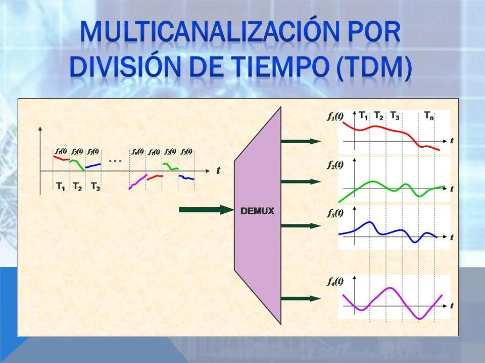 Multicanalización por división de tiempo (TDM)