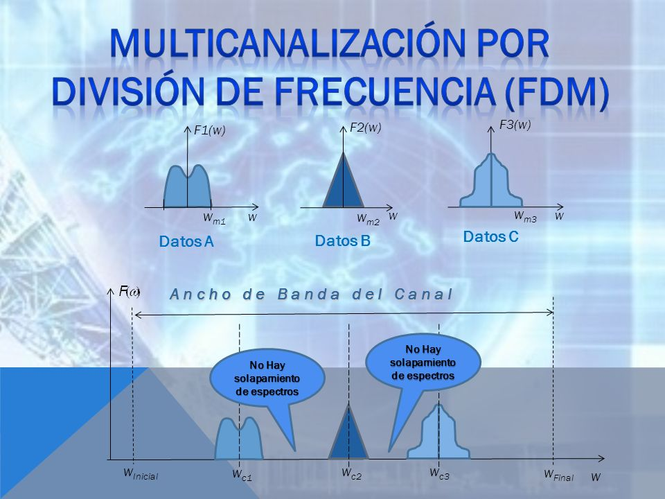 Multicanalización por división de frecuencia (fdm)