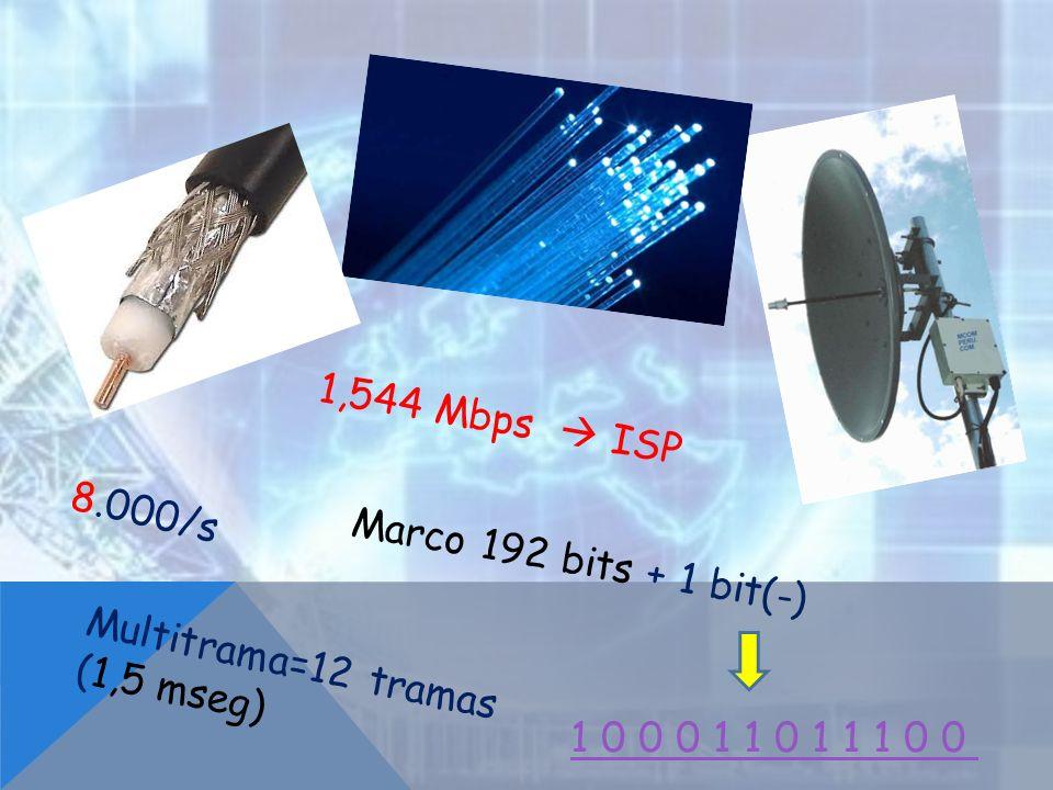 1,544 Mbps  ISP 8.000/s. Marco 192 bits + 1 bit(-) Multitrama=12 tramas.