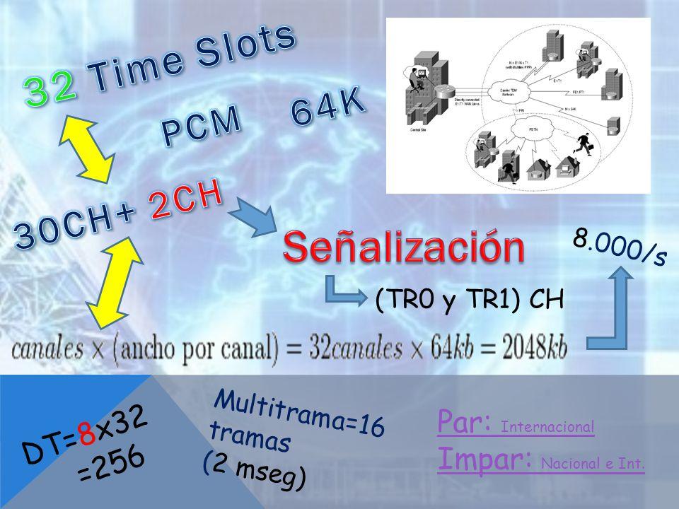 Señalización 32 Time Slots 64K PCM 30CH+ 2CH DT=8x32