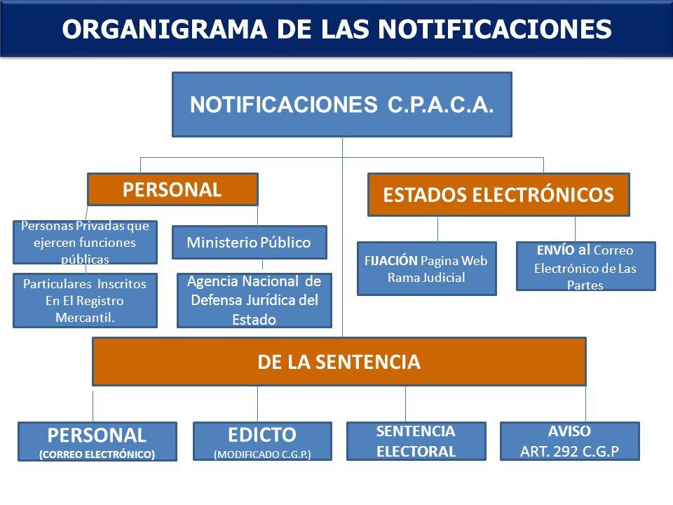 ORGANIGRAMA DE LAS NOTIFICACIONES
