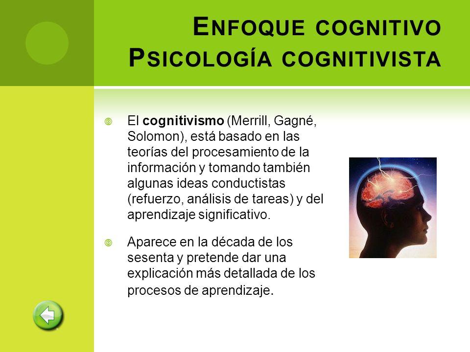 Enfoque cognitivo Psicología cognitivista