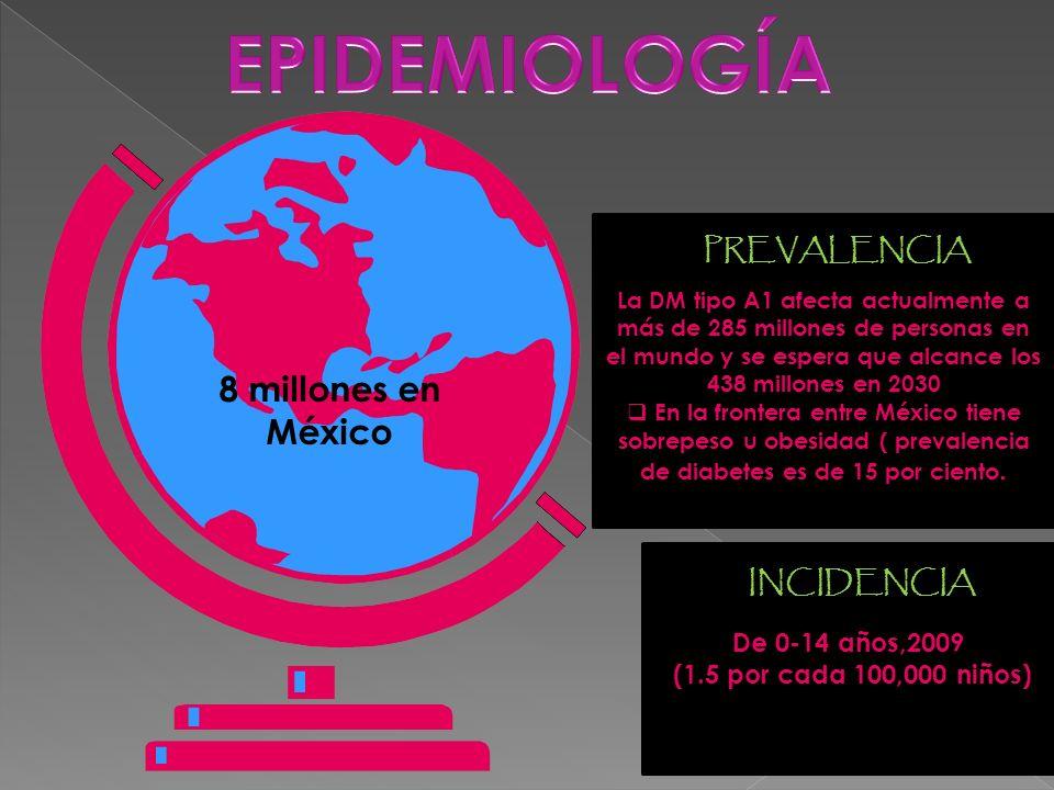 EPIDEMIOLOGÍA 8 millones en México PREVALENCIA INCIDENCIA