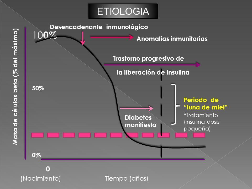 ETIOLOGIA 100% Desencadenante inmunológico Anomalías inmunitarias