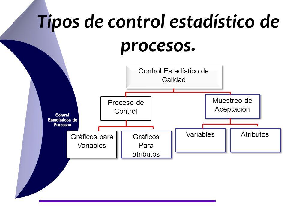 Tipos de control estadístico de procesos.