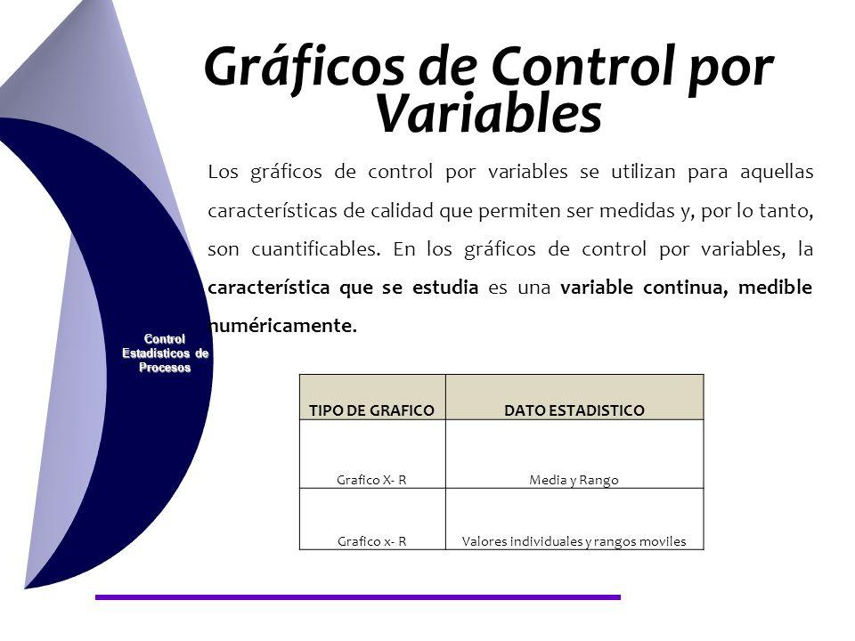 Gráficos de Control por Variables Control Estadísticos de Procesos