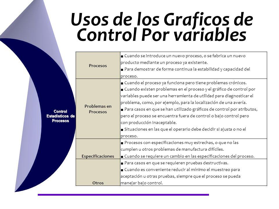 Usos de los Graficos de Control Por variables