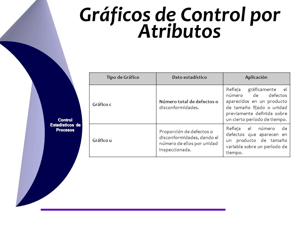 Gráficos de Control por Atributos Control Estadísticos de Procesos