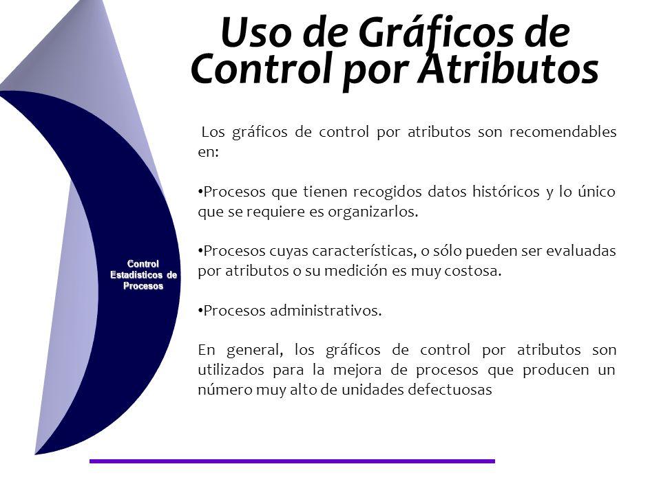 Uso de Gráficos de Control por Atributos