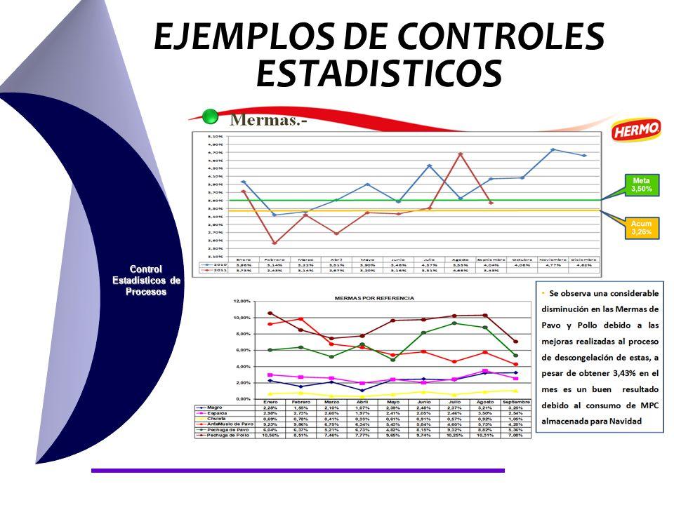 EJEMPLOS DE CONTROLES ESTADISTICOS Control Estadísticos de Procesos