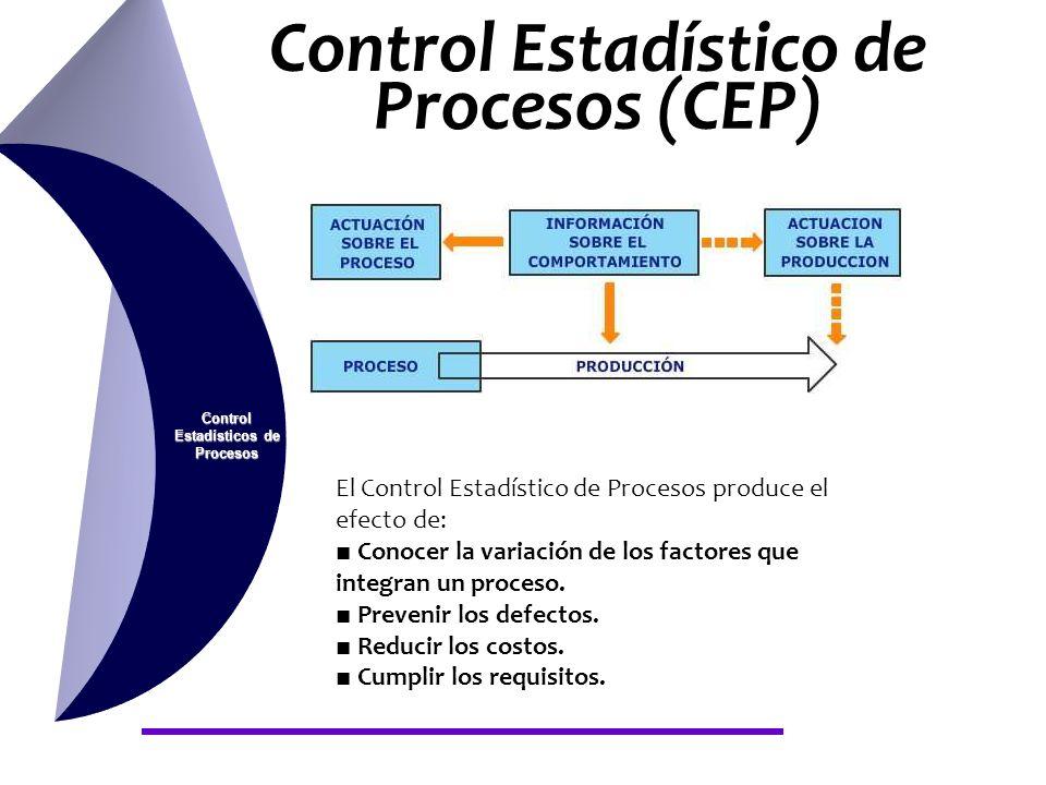 Control Estadístico de Procesos (CEP) Control Estadísticos de Procesos