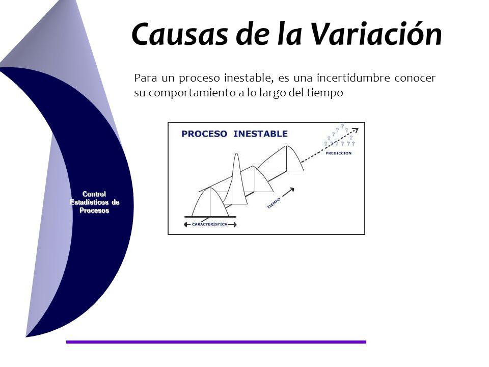 Control Estadísticos de Procesos