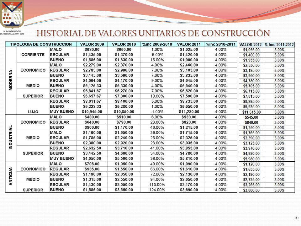 HISTORIAL DE VALORES UNITARIOS DE CONSTRUCCIÓN