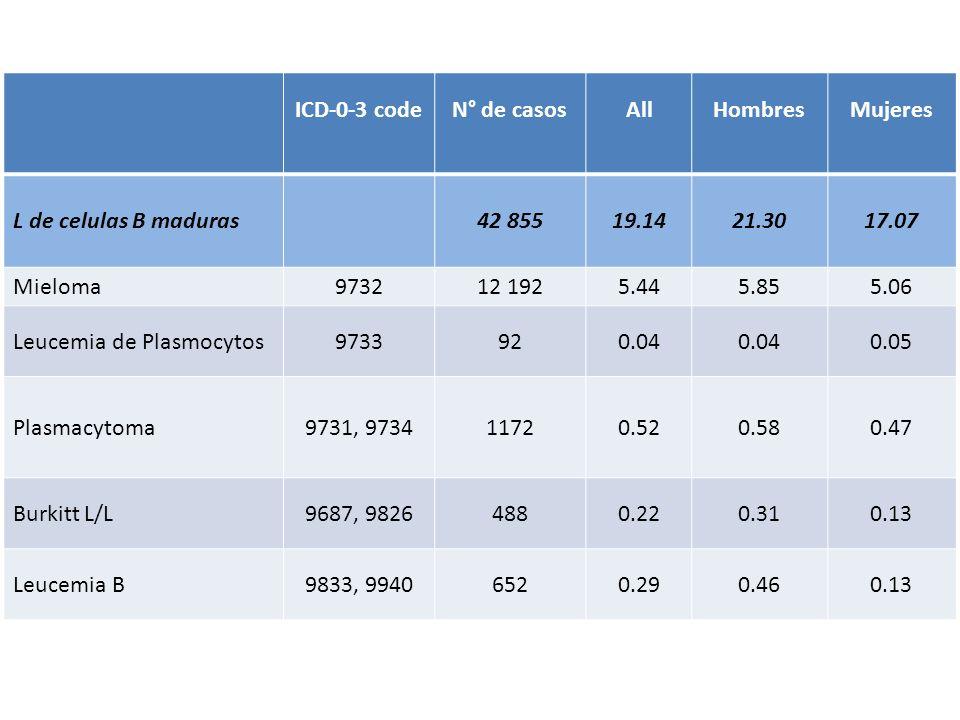 ICD-0-3 code N° de casos. All. Hombres. Mujeres. L de celulas B maduras. 42 855. 19.14. 21.30.