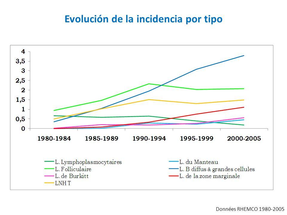 Evolución de la incidencia por tipo