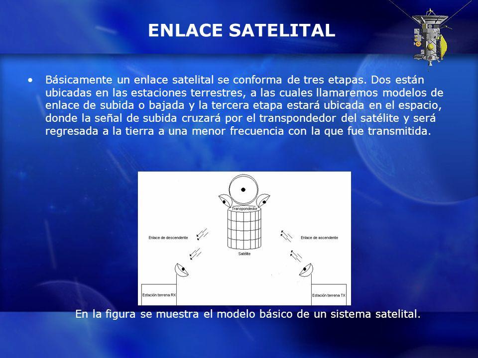 En la figura se muestra el modelo básico de un sistema satelital.