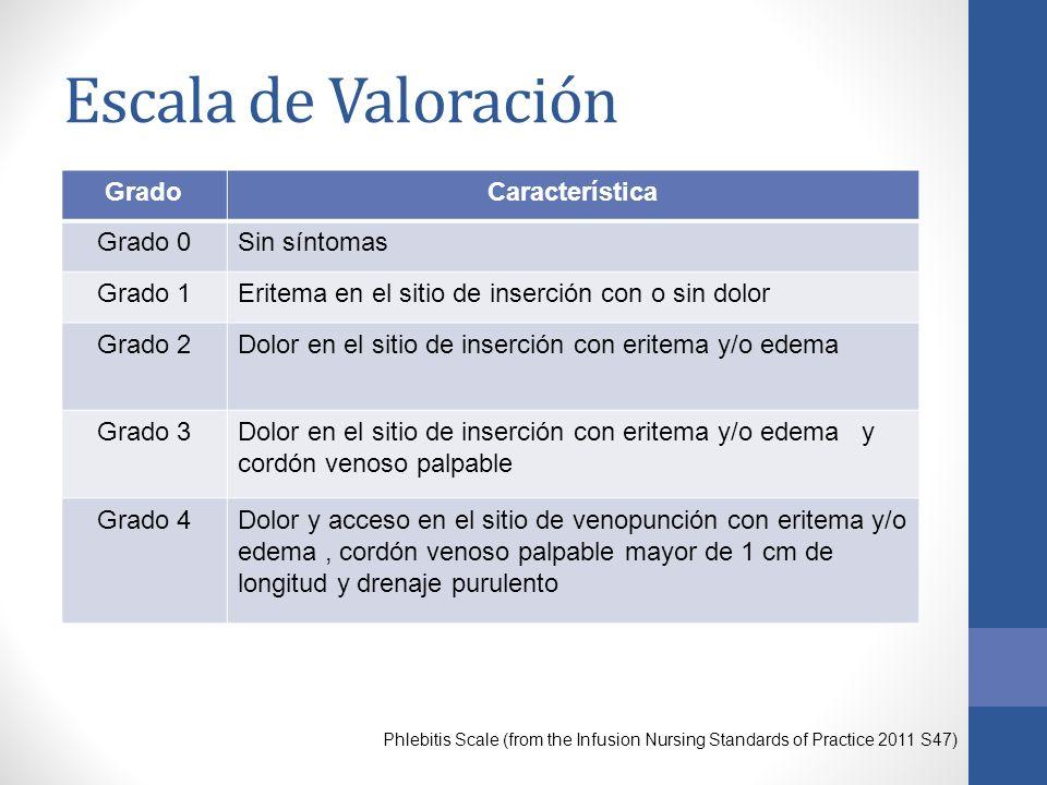 Escala de Valoración Grado Característica Grado 0 Sin síntomas Grado 1