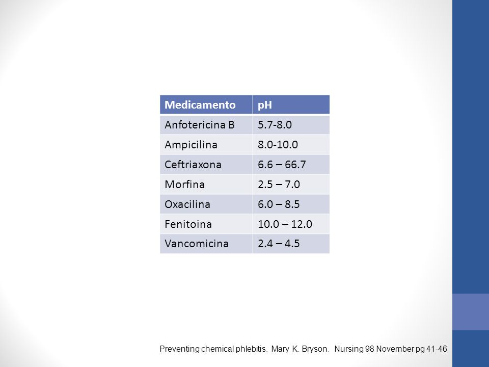 Medicamento pH Anfotericina B 5.7-8.0 Ampicilina 8.0-10.0 Ceftriaxona
