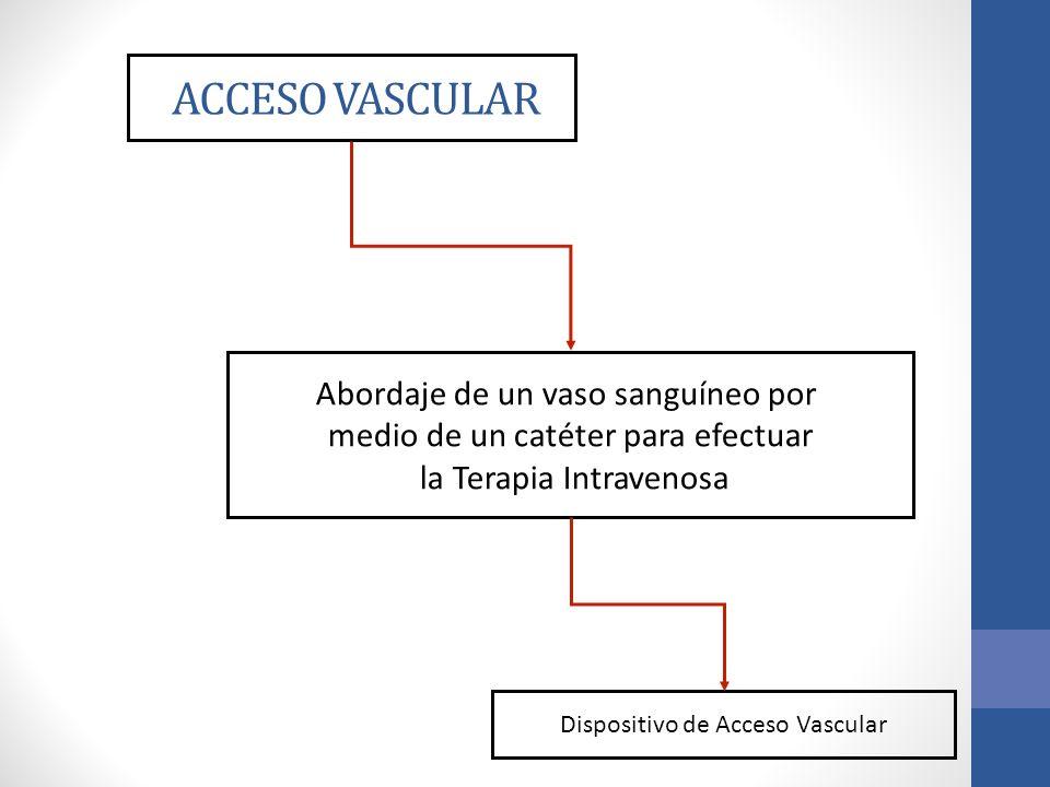 ACCESO VASCULAR Abordaje de un vaso sanguíneo por