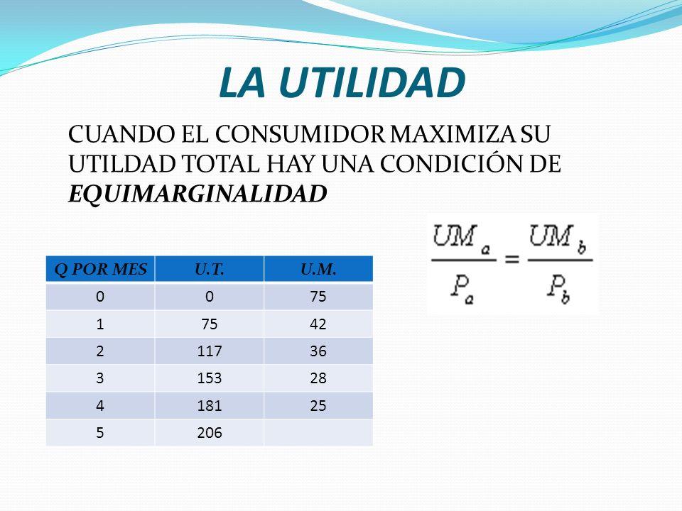 LA UTILIDAD CUANDO EL CONSUMIDOR MAXIMIZA SU UTILDAD TOTAL HAY UNA CONDICIÓN DE EQUIMARGINALIDAD. Q POR MES.