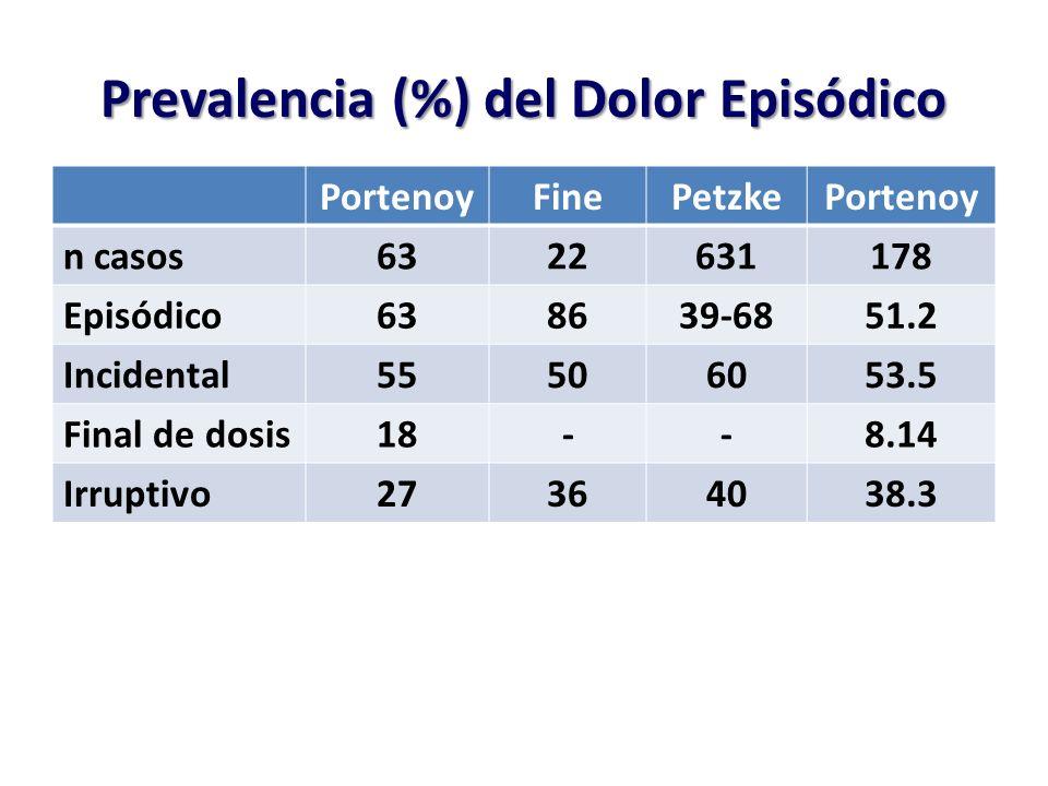 Prevalencia (%) del Dolor Episódico
