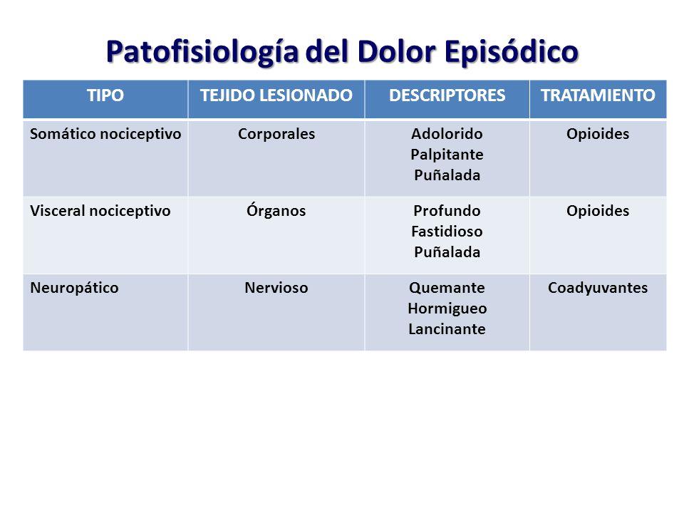 Patofisiología del Dolor Episódico