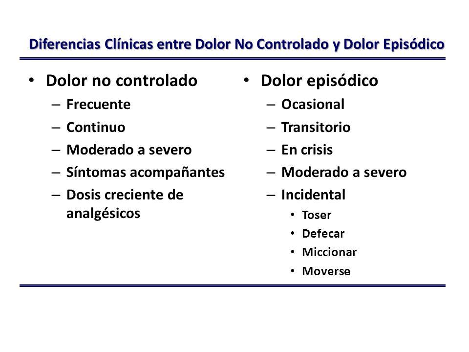 Diferencias Clínicas entre Dolor No Controlado y Dolor Episódico