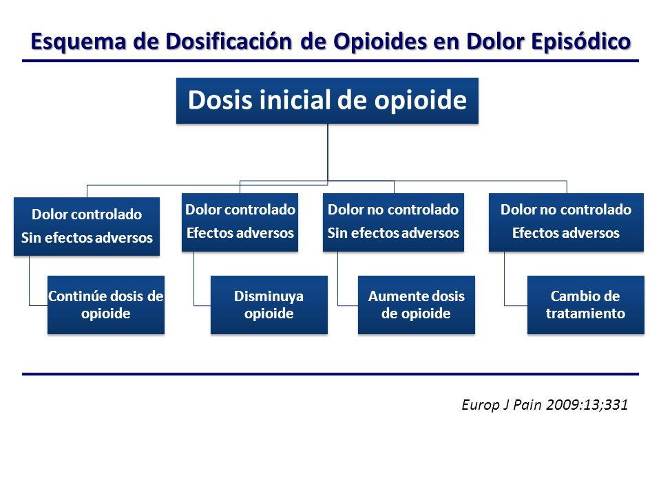 Esquema de Dosificación de Opioides en Dolor Episódico