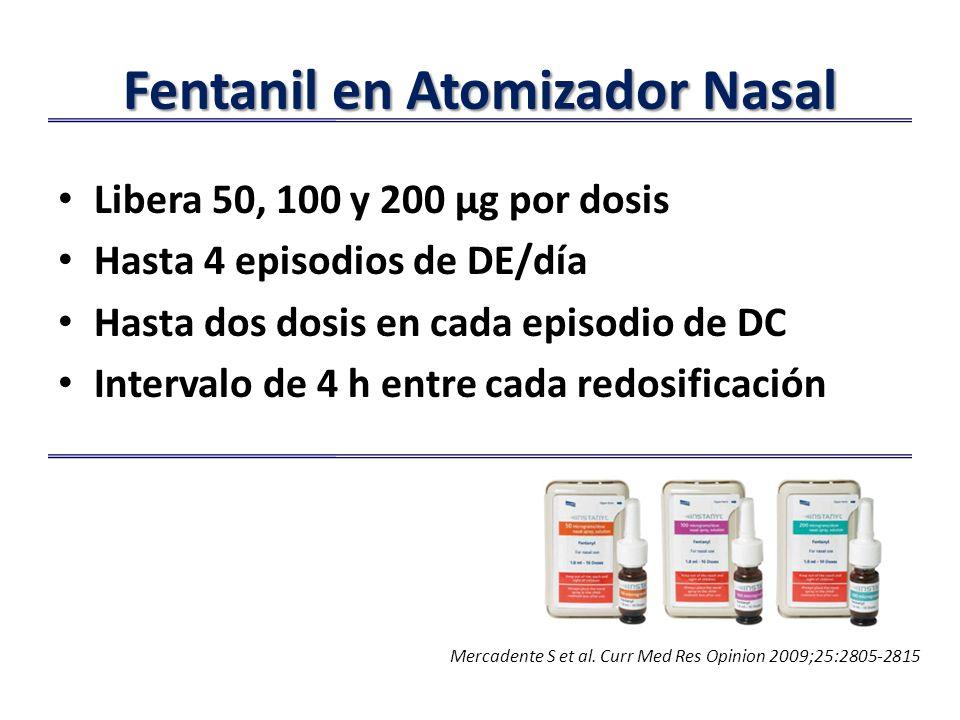 Fentanil en Atomizador Nasal