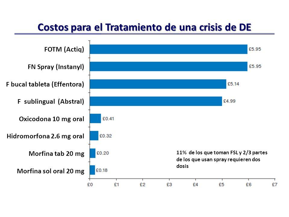 Costos para el Tratamiento de una crisis de DE