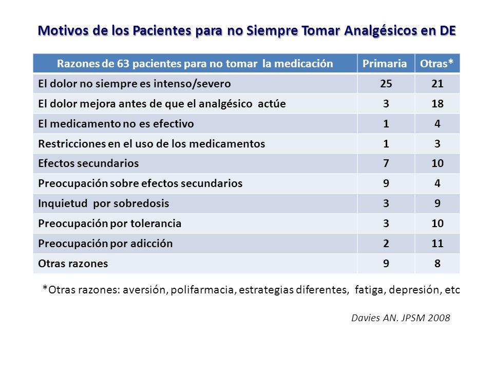 Motivos de los Pacientes para no Siempre Tomar Analgésicos en DE